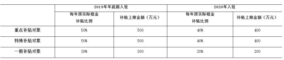 《深圳前海深港现代服务业合作区促进企业回归办公用房租金补贴办法》政策解读
